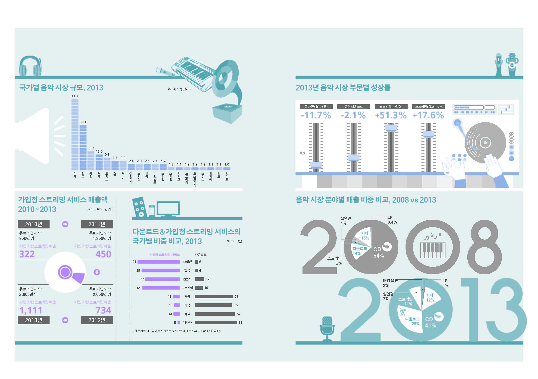 인포그래픽으로 보는 세계 음악 시장2.jpg