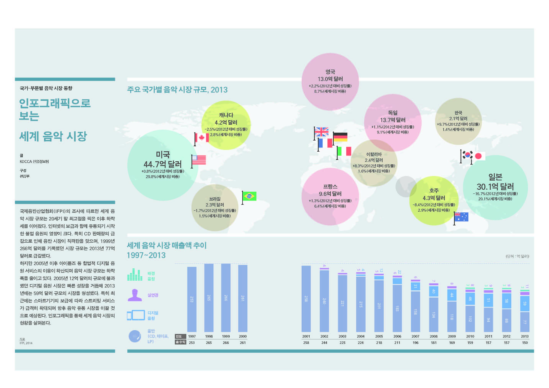 인포그래픽으로 보는 세계 음악 시장1.jpg