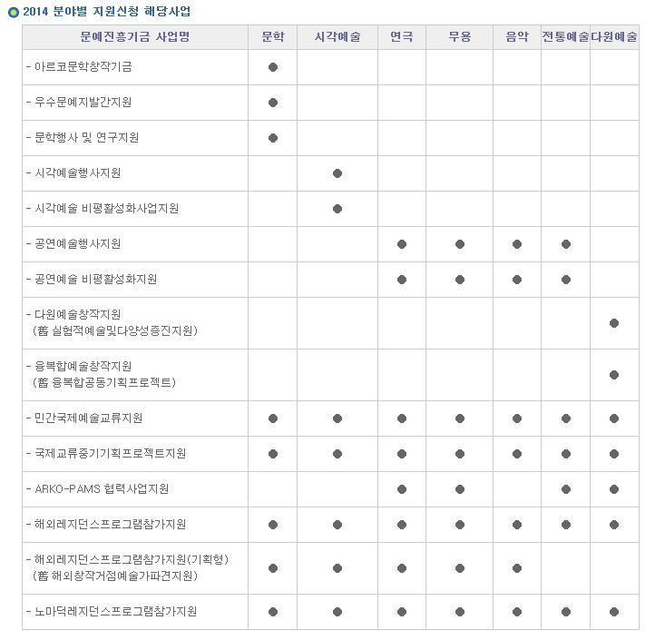 2014년도 지원신청공고 - 한국문화예술위원회 2013-10-21 02-04-52.png